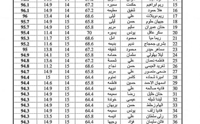 نتائج مسابقة جامعة تشرين 2020 .. أسماء المقبولين في مسابقة جامعة تشرين فئة أولى و ثانية 2020